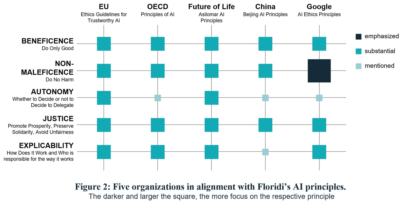 CIONET Opinions - Markus Schmitz - Artificial Intelligence and Data Ethics II - Five organizations in alignment with Floridi's AI principles