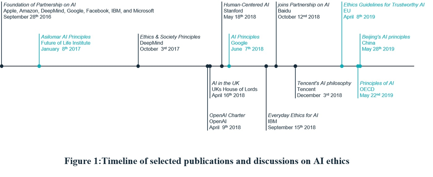 CIONET Opinions - Markus Schmitz - Artificial Intelligence and Data Ethics II - Timeline of selected publications and discussions on AI ethics