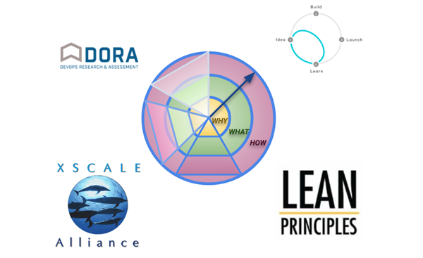 CIONET - Zack Scott - 3D Lean VII – Bring Balance to the Force - 3D Lean and Others