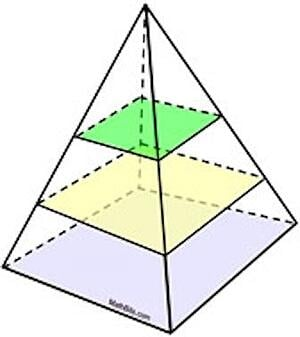 CIONET - Zack Scott - 3D Lean V – Alignment, Co-location, Collaboration - Pyramid Cross-sections