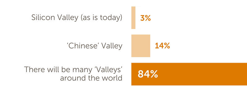 Poll results: 'Key Learnings from Silicon Valley CIOs' Web Conference