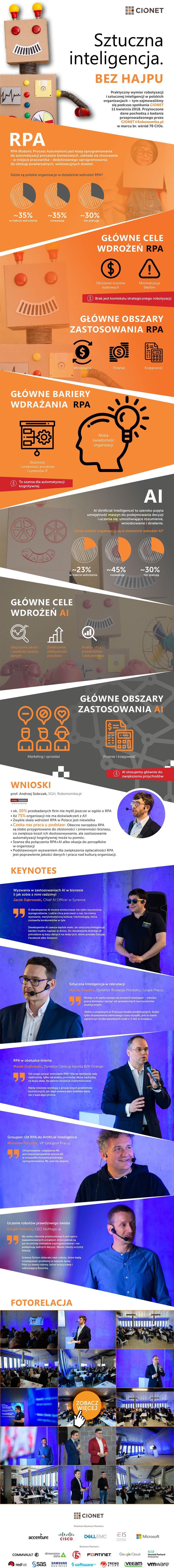 infografika RPA i AI CIONET Polska