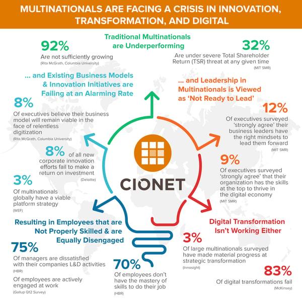 CIONET US&C_NewsRelease_infographic
