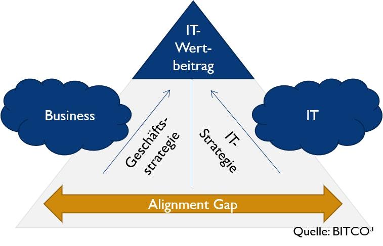 Webinar: IT Strategie Toolset