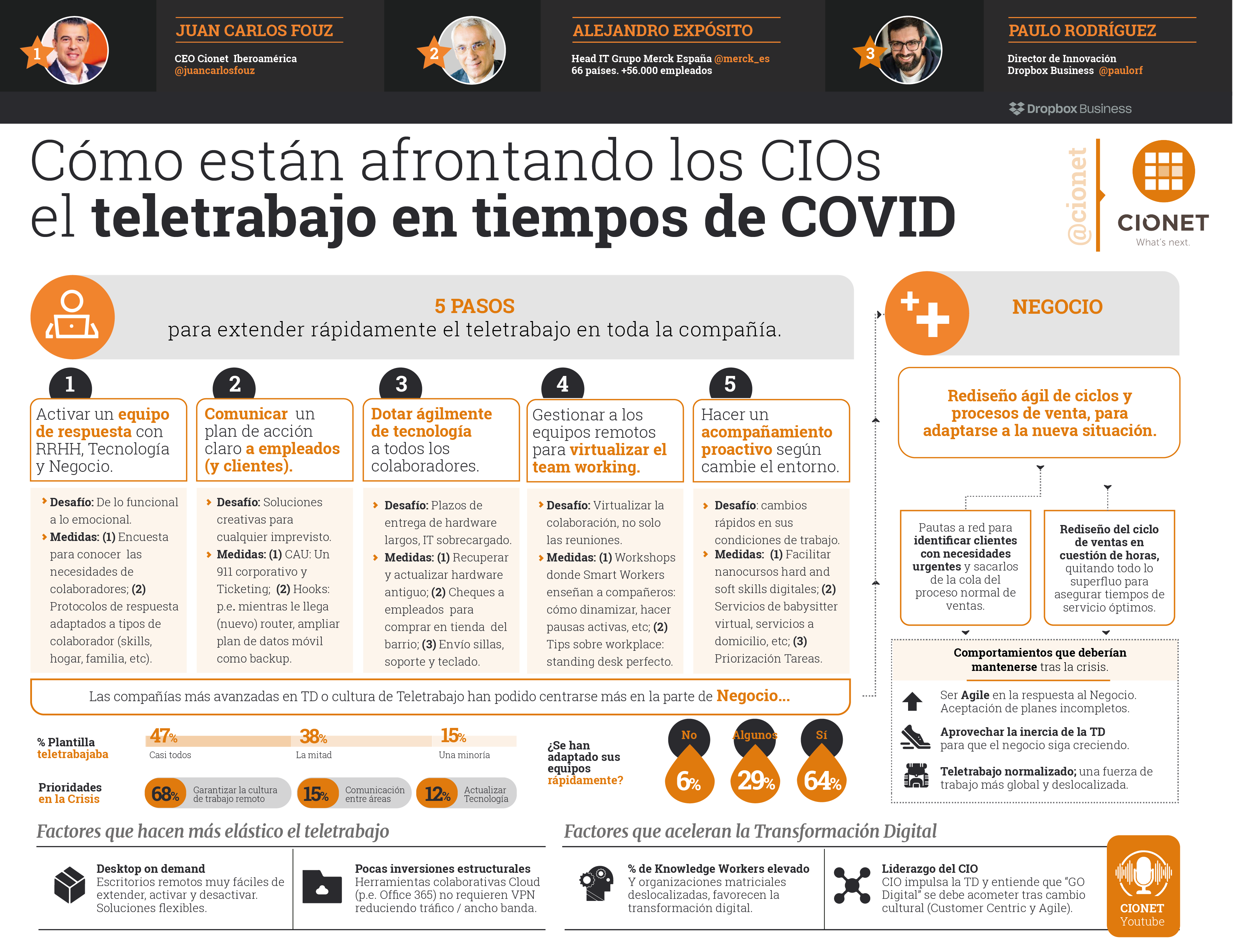 INFO teletrabajo CIONET_v3-01